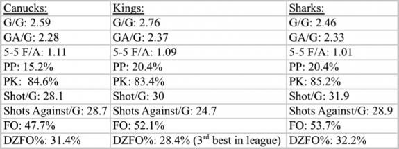 Stats 3